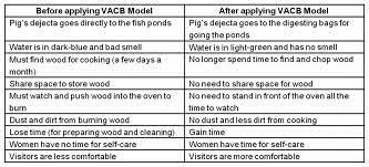 VACB Chart